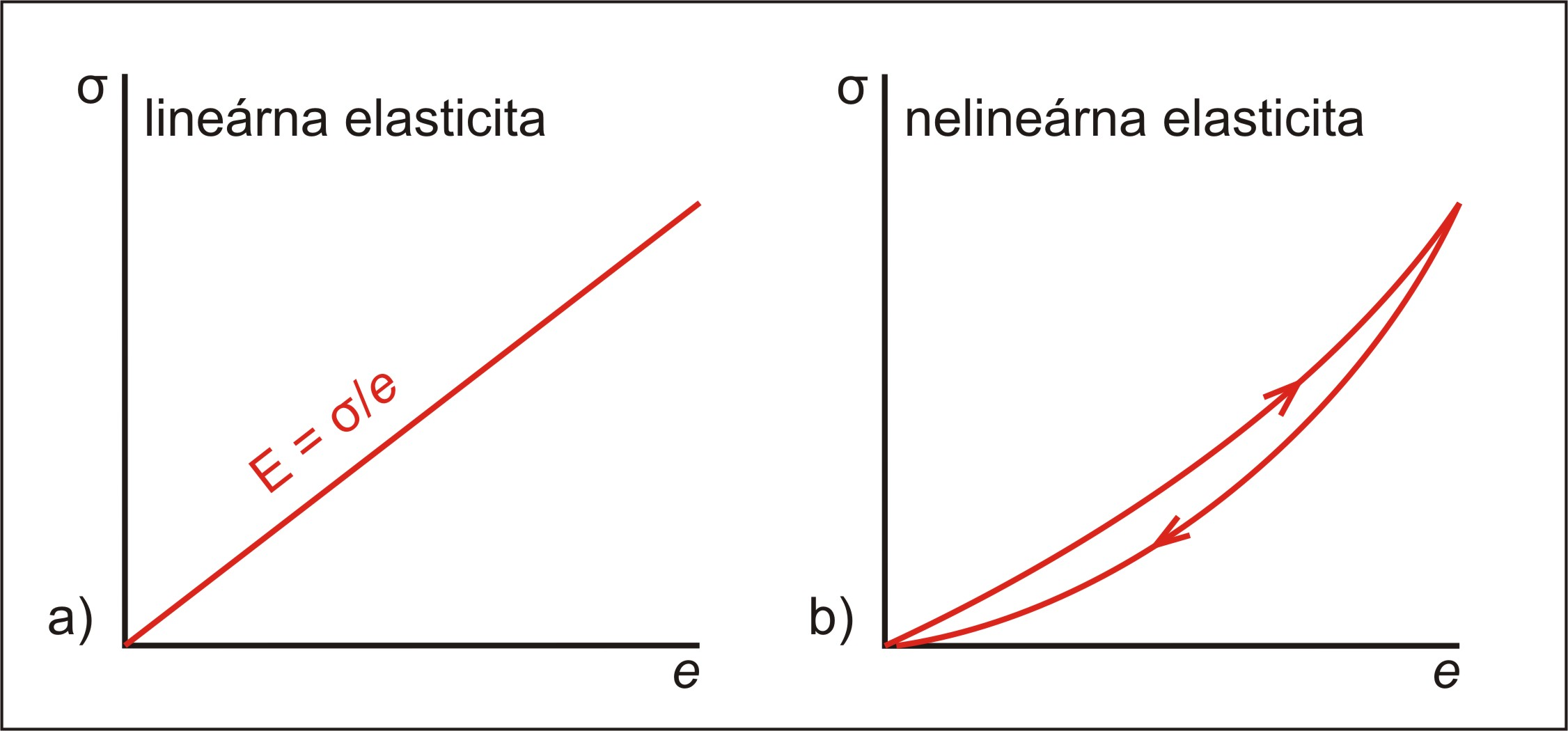 e16f0b5a5 Základy štruktúrnej geológie - Reológia